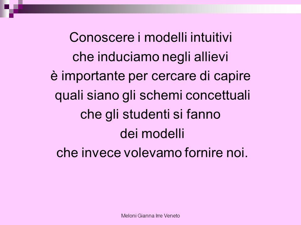 Meloni Gianna Irre Veneto Conoscere i modelli intuitivi che induciamo negli allievi è importante per cercare di capire quali siano gli schemi concettu