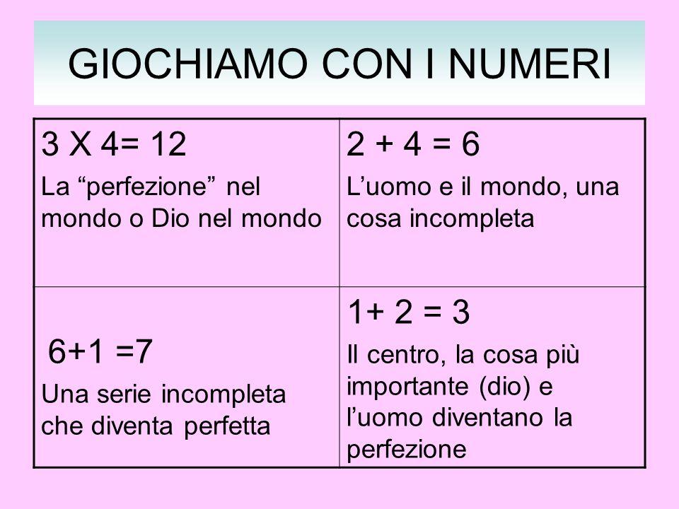 GIOCHIAMO CON I NUMERI 3 X 4= 12 La perfezione nel mondo o Dio nel mondo 2 + 4 = 6 Luomo e il mondo, una cosa incompleta 6+1 =7 Una serie incompleta c