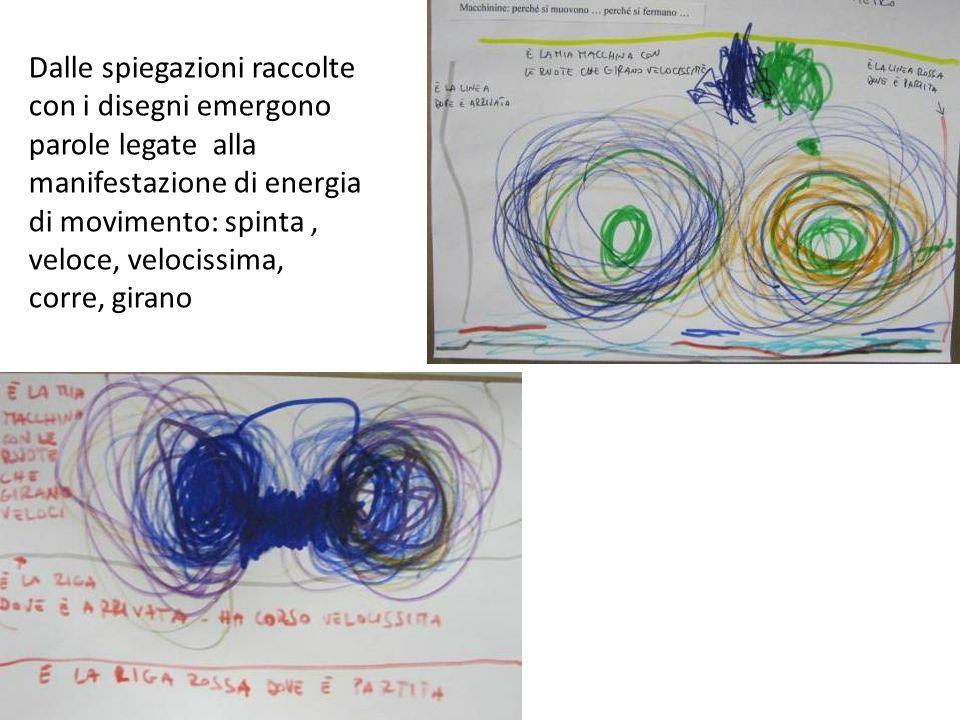 Dalle spiegazioni raccolte con i disegni emergono parole legate alla manifestazione di energia di movimento: spinta, veloce, velocissima, corre, giran
