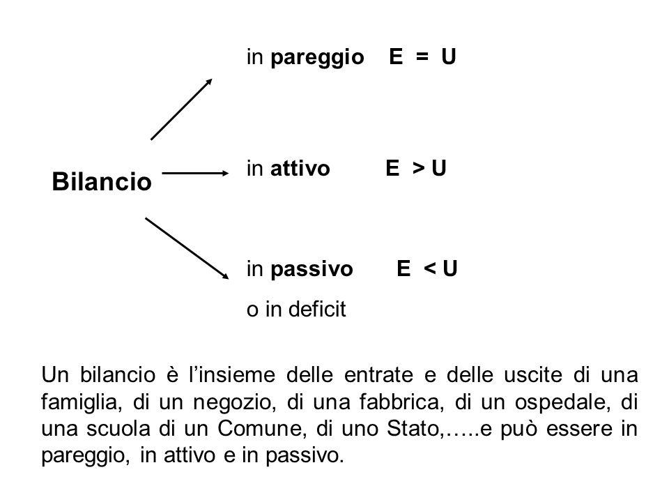 Bilancio in pareggio E = U in passivo E < U o in deficit in attivo E > U Un bilancio è linsieme delle entrate e delle uscite di una famiglia, di un ne