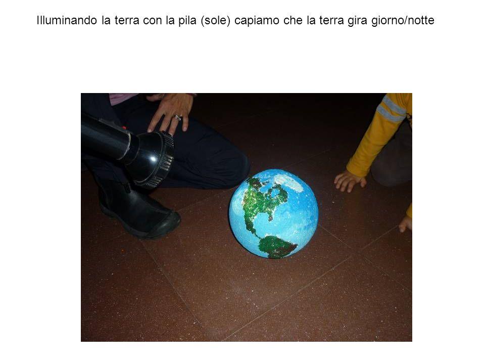 Illuminando la terra con la pila (sole) capiamo che la terra gira giorno/notte
