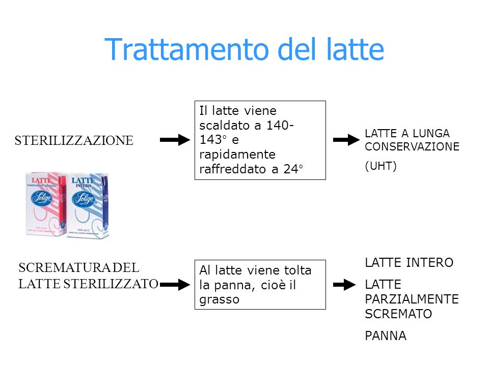 Trattamento del latte STERILIZZAZIONE Il latte viene scaldato a 140- 143° e rapidamente raffreddato a 24° LATTE A LUNGA CONSERVAZIONE (UHT) SCREMATURA
