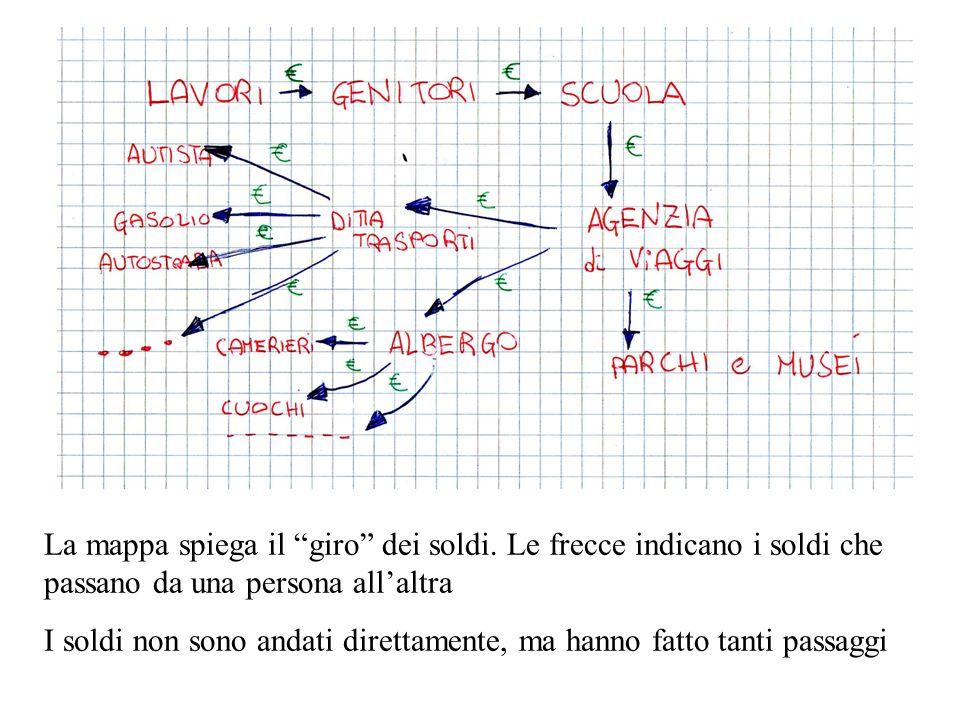 La mappa spiega il giro dei soldi. Le frecce indicano i soldi che passano da una persona allaltra I soldi non sono andati direttamente, ma hanno fatto
