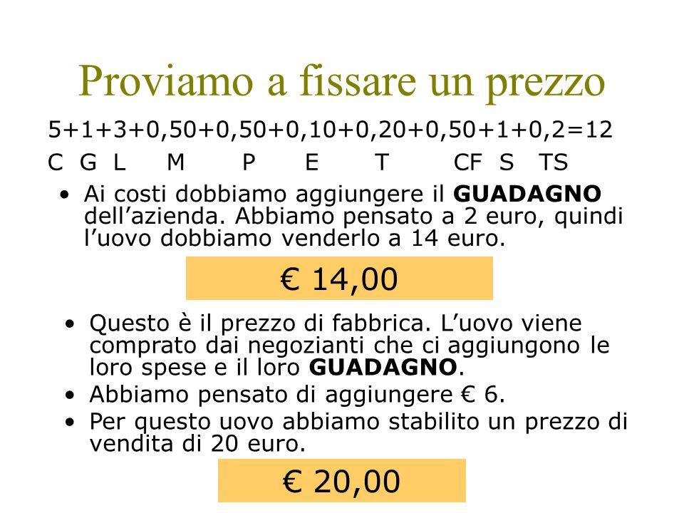 Proviamo a fissare un prezzo Ai costi dobbiamo aggiungere il GUADAGNO dellazienda. Abbiamo pensato a 2 euro, quindi luovo dobbiamo venderlo a 14 euro.