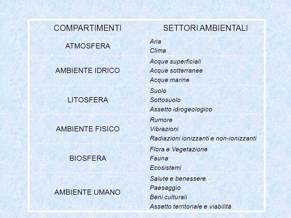SCHEMA DI RELAZIONE FRA LE FASI PROCEDURALI DEL QUADRO DI RIFERIMENTO AMBIENTALE