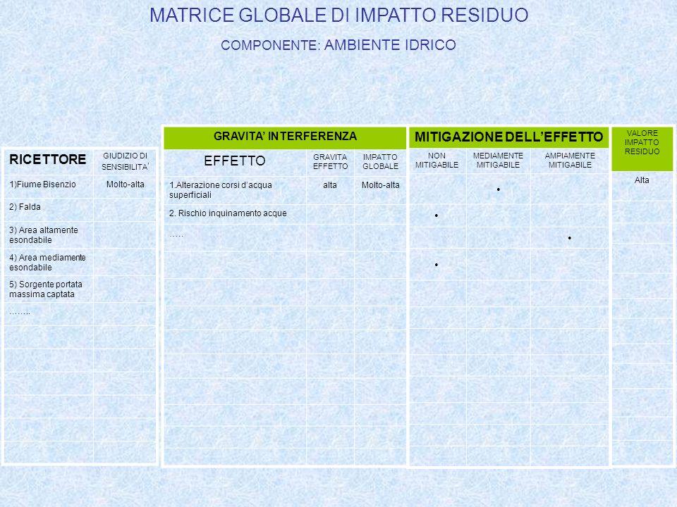 COMPONENTI E FATTORI AMBIENTALI DELLA V.I.A PER IMPIANTI PRODUZIONE ENERGETICA: 1.ATMOSFERA: QUALITA DELLARIA E CARATTERIZZAZIONE METEOCLIMATICA; 2.AMBIENTE IDRICO: ACQUE SOTTERRANEE E SUPERFICIALI (DOLCI,SALMASTRE E MARINE) CONSIDERATE COME COMPONENTI, COME AMBIENTI E COME RISORSE; 3.SUOLO E SOTTOSUOLO: INTESI SOTTO IL PROFILO GEOLOGICO, GEOMORFOLOGICO E PEDOLOGICO, NEL QUADRO DELLAMBIENTE IN ESAME, ED ANCHE COME RISORSE NON RINNOVABILI; 4.VEGETAZIONE, FLORA, FAUNA: FORMAZIONI VEGETALI ED ASSOCIAZIONI ANIMALI, EMERGENZE PIU SIGNIFICATIVE, SPECIE PROTETTE ED EQUILIBRI NATURALI; 5.ECOSISTEMI: COMPLESSI DI COMPONENTI E FATTORI FISICI, CHIMICI E BIOLOGICI TRA LORO INTERAGENTI ED INTERDIPENDENTI, FORMANTI UN SISTEMA UNITARIO ED IDENTIFICABILE (UN LAGO, UN BOSCO, UN FIUME) PER PROPRIA STRUTTURA, FUNZIONAMENTO ED EVOLUZIONE TEMPORALE; 6.SALUTE PUBBLICA: COME INDIVIDUI E COMUNITA 7.RUMORE E VIBRAZIONI: CONSIDERATI IN RAPPORTO ALLAMBIENTE, SIA NATURALE CHE UMANO 8.RADIAZIONI IONIZZANTI E NON-IONIZZANTI: CONSIDERATI IN RAPPORTO ALLAMBIENTE, SIA NATURALE CHE UMANO 9.PAESAGGIO: ASPETTI MORFOLOGICI E CULTURALI DEL PAESAGGIO, IDENTITA DELLE COMUNITA UMANE INTERESSATE E RELATIVI BENI CULTURALI.