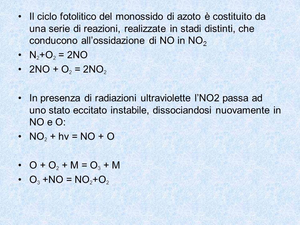 Il ciclo fotolitico del monossido di azoto è costituito da una serie di reazioni, realizzate in stadi distinti, che conducono allossidazione di NO in