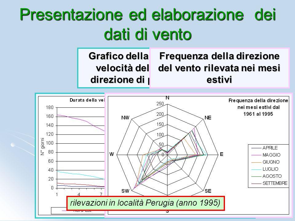 Presentazione ed elaborazione dei dati di vento Grafico della durata della velocità del vento, per direzione di provenienza Frequenza della direzione