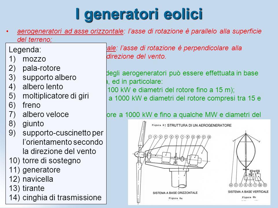 I generatori eolici aerogeneratori ad asse orizzontale: lasse di rotazione è parallelo alla superficie del terreno; aerogeneratori ad asse verticale:
