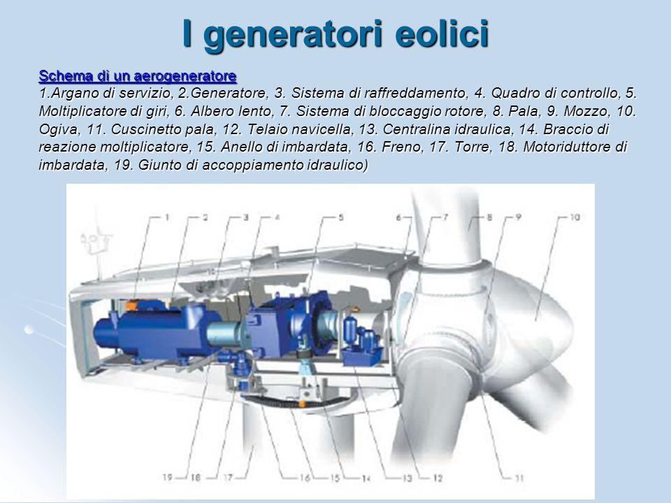 Schema di un aerogeneratore 1.Argano di servizio, 2.Generatore, 3. Sistema di raffreddamento, 4. Quadro di controllo, 5. Moltiplicatore di giri, 6. Al
