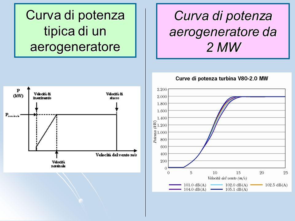 Curva di potenza tipica di un aerogeneratore Curva di potenza aerogeneratore da 2 MW