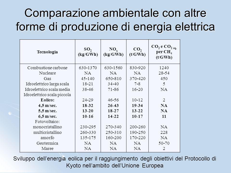 Comparazione ambientale con altre forme di produzione di energia elettrica Tecnologia SO 2 (kg/GWh) NO x (kg/GWh) CO 2 (t/GWh) CO 2 e CO 2 eq. per CH