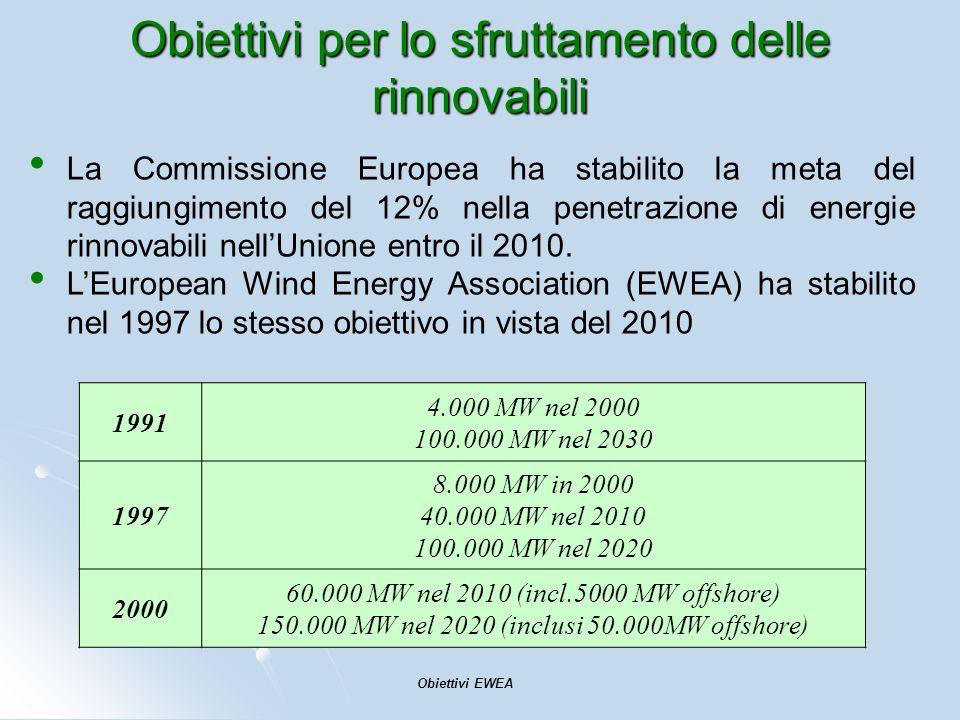 Obiettivi per lo sfruttamento delle rinnovabili 1991 4.000 MW nel 2000 100.000 MW nel 2030 1997 8.000 MW in 2000 40.000 MW nel 2010 100.000 MW nel 202