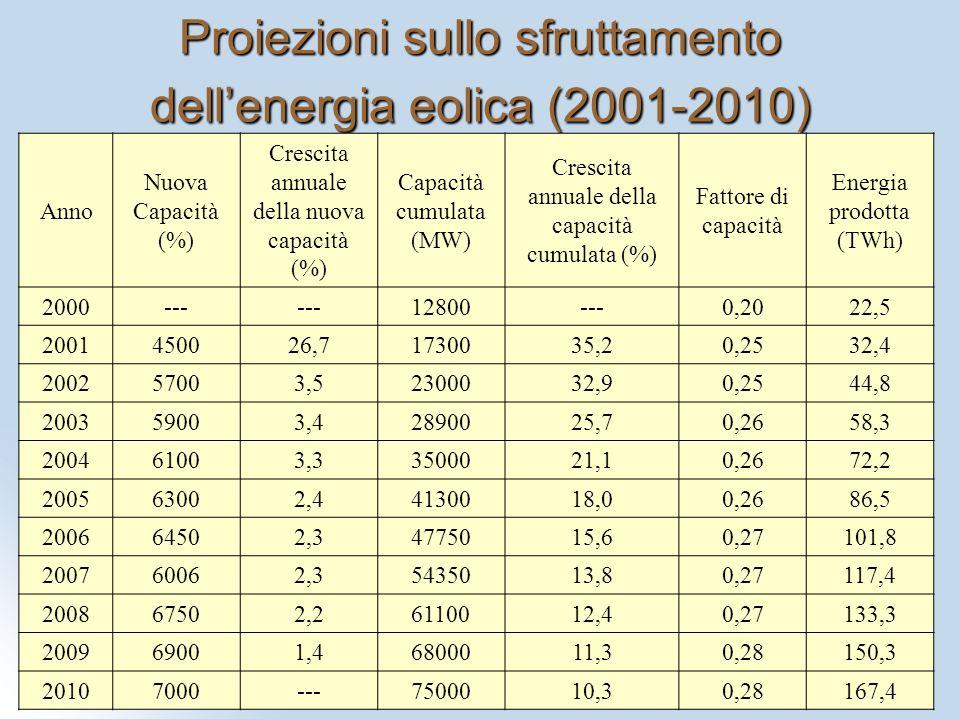 Proiezioni sullo sfruttamento dellenergia eolica (2001-2010) Anno Nuova Capacità (%) Crescita annuale della nuova capacità (%) Capacità cumulata (MW)