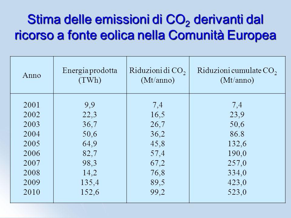 Stima delle emissioni di CO 2 derivanti dal ricorso a fonte eolica nella Comunità Europea Anno Energia prodotta (TWh) Riduzioni di CO 2 (Mt/anno) Ridu