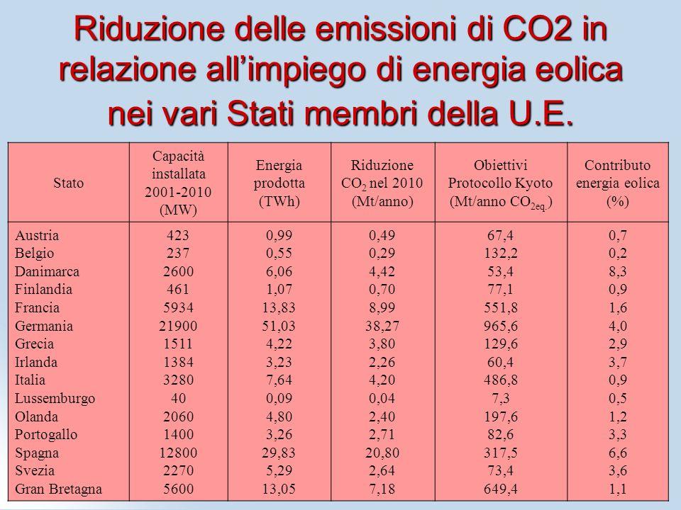 Riduzione delle emissioni di CO2 in relazione allimpiego di energia eolica nei vari Stati membri della U.E. Stato Capacità installata 2001-2010 (MW) E
