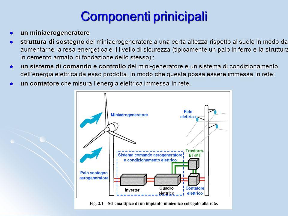 Componenti prinicipali un miniaerogeneratore un miniaerogeneratore struttura di sostegno del miniaerogeneratore a una certa altezza rispetto al suolo