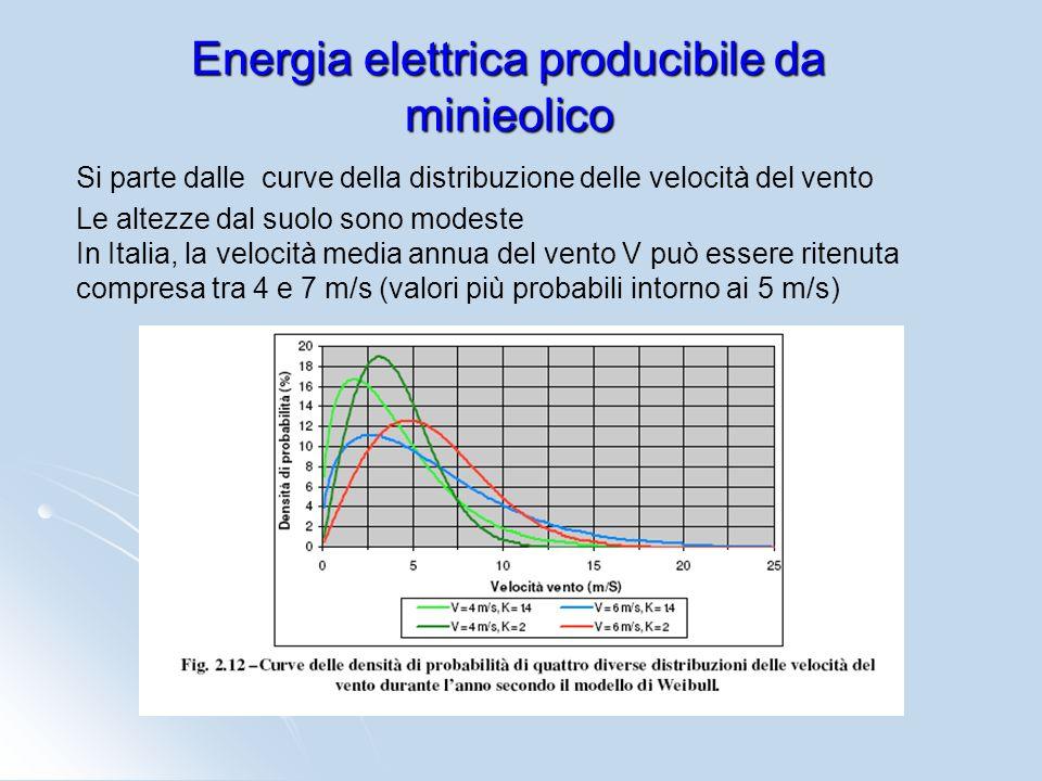 Energia elettrica producibile da minieolico Si parte dalle curve della distribuzione delle velocità del vento Le altezze dal suolo sono modeste In Ita