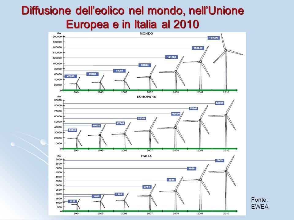 Diffusione delleolico nel mondo, nellUnione Europea e in Italia al 2010 Fonte: EWEA