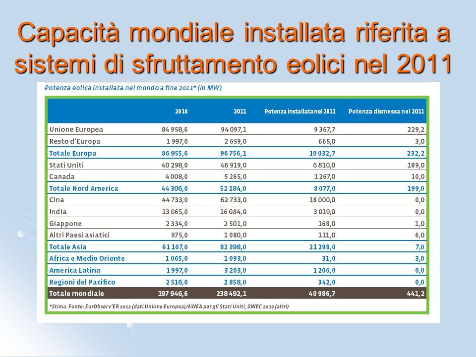 Capacità mondiale installata riferita a sistemi di sfruttamento eolici nel 2011
