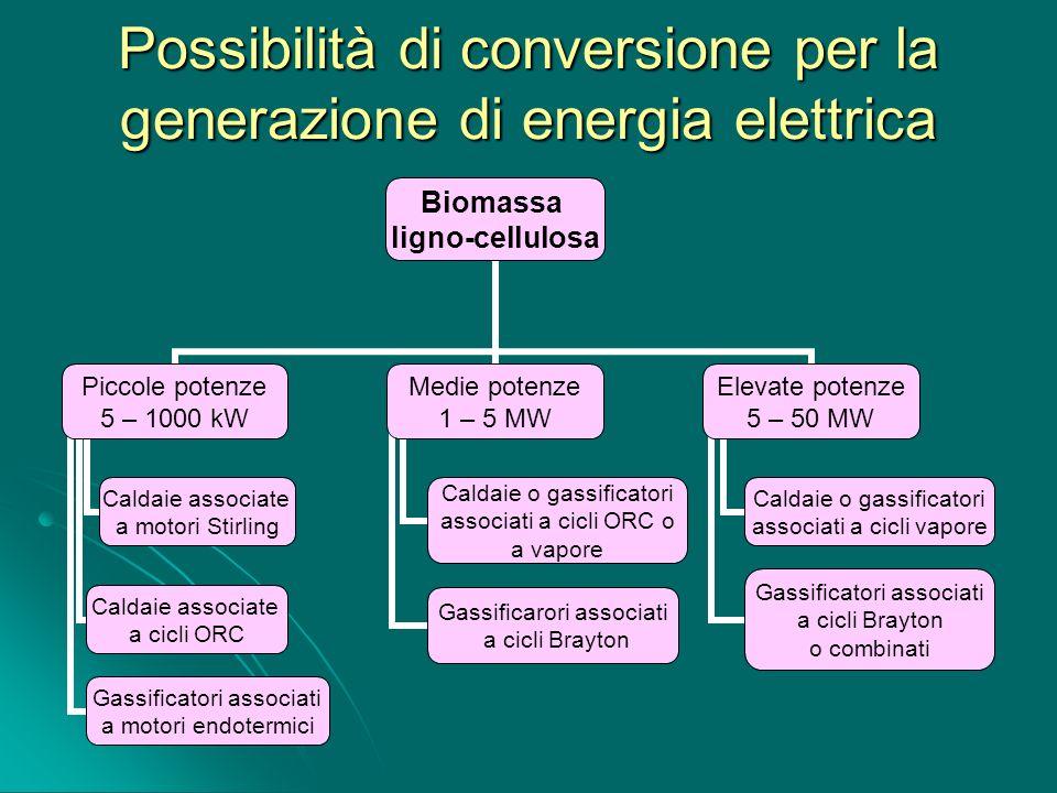 Possibilità di conversione per la generazione di energia elettrica Biomassa ligno-cellulosa Piccole potenze 5 – 1000 kW Caldaie associate a motori Sti