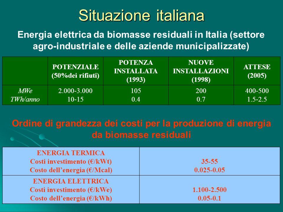 Situazione italiana Energia elettrica da biomasse residuali in Italia (settore agro-industriale e delle aziende municipalizzate) Ordine di grandezza d