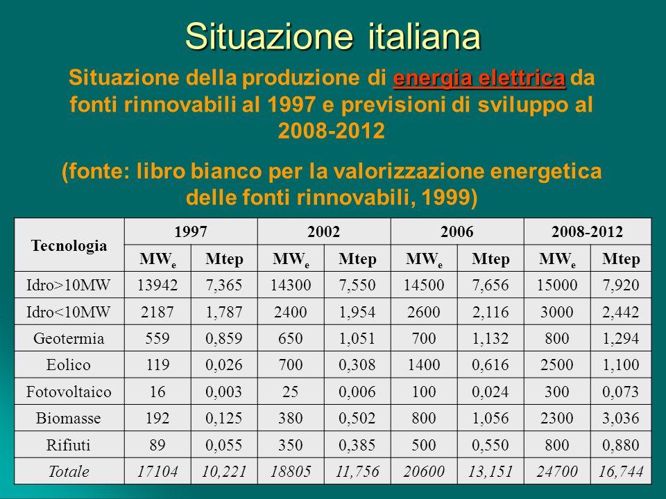 Situazione italiana energia elettrica Situazione della produzione di energia elettrica da fonti rinnovabili al 1997 e previsioni di sviluppo al 2008-2