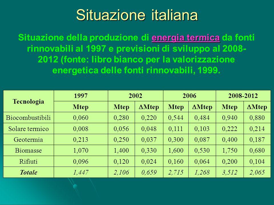 Situazione italiana energia termica Situazione della produzione di energia termica da fonti rinnovabili al 1997 e previsioni di sviluppo al 2008- 2012