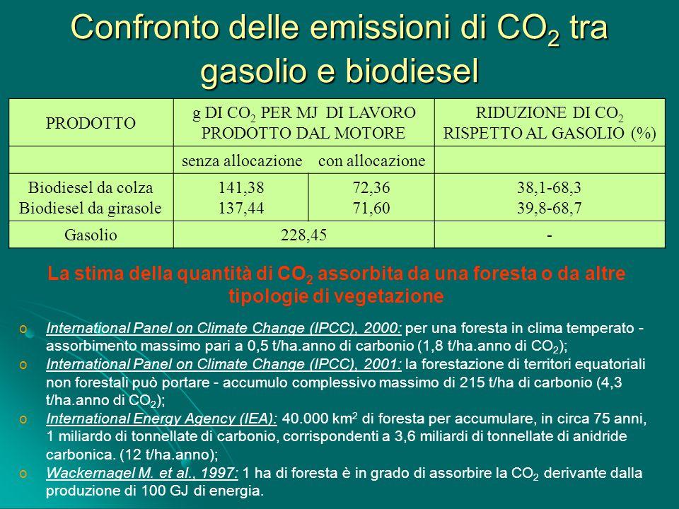 Confronto delle emissioni di CO 2 tra gasolio e biodiesel PRODOTTO g DI CO 2 PER MJ DI LAVORO PRODOTTO DAL MOTORE RIDUZIONE DI CO 2 RISPETTO AL GASOLI