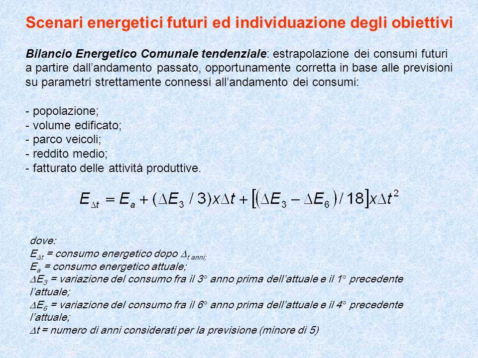 Scenari energetici futuri ed individuazione degli obiettivi Bilancio Energetico Comunale tendenziale: estrapolazione dei consumi futuri a partire dall