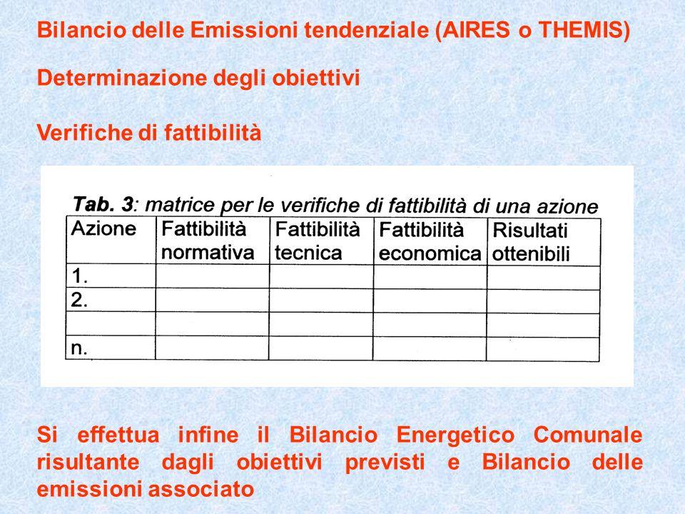 Bilancio delle Emissioni tendenziale (AIRES o THEMIS) Determinazione degli obiettivi Verifiche di fattibilità Si effettua infine il Bilancio Energetic