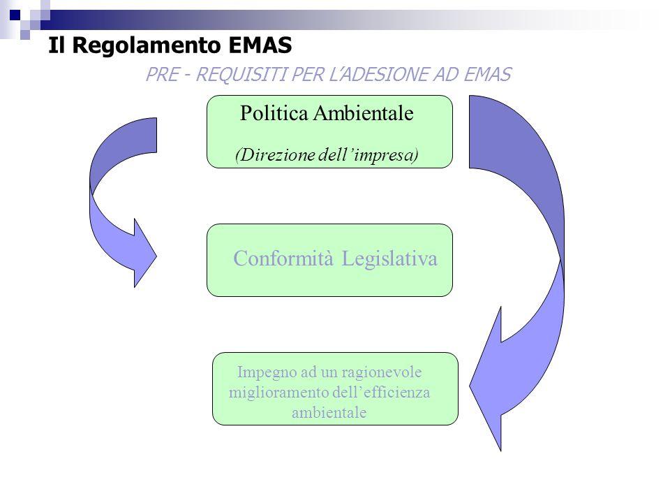 PRE - REQUISITI PER LADESIONE AD EMAS Politica Ambientale (Direzione dellimpresa) Conformità Legislativa Impegno ad un ragionevole miglioramento delle