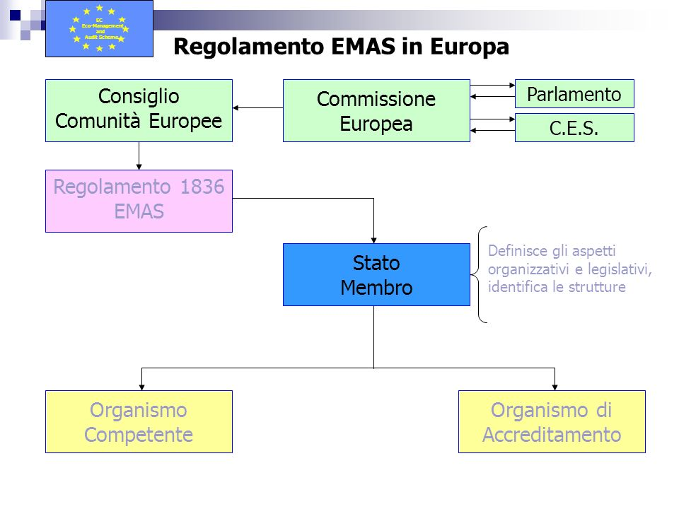 Consiglio Comunità Europee Commissione Europea Parlamento C.E.S. Regolamento 1836 EMAS Stato Membro Organismo Competente Definisce gli aspetti organiz