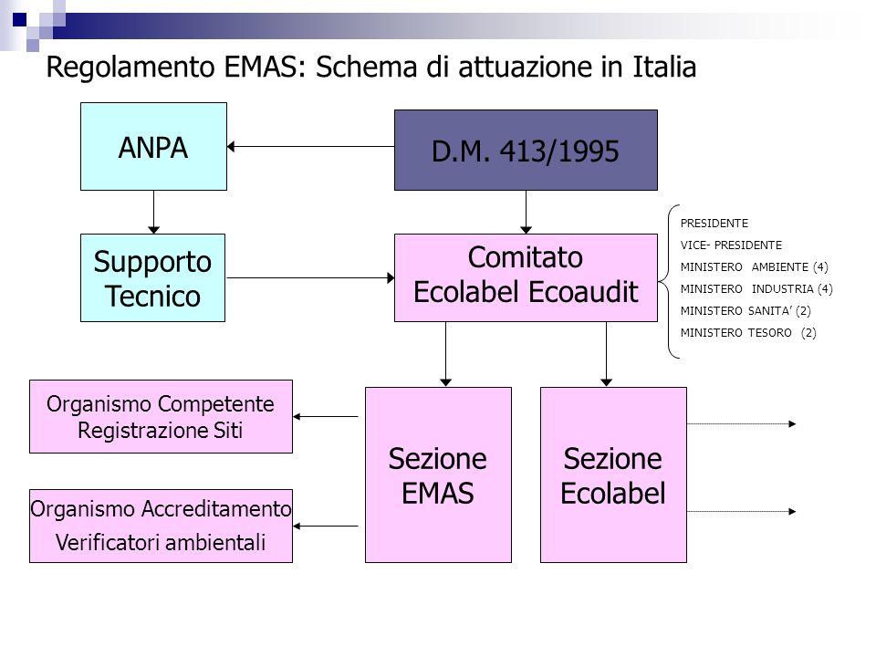 Comitato Ecolabel Ecoaudit Supporto Tecnico Regolamento EMAS: Schema di attuazione in Italia ANPA PRESIDENTE VICE- PRESIDENTE MINISTERO AMBIENTE (4) M