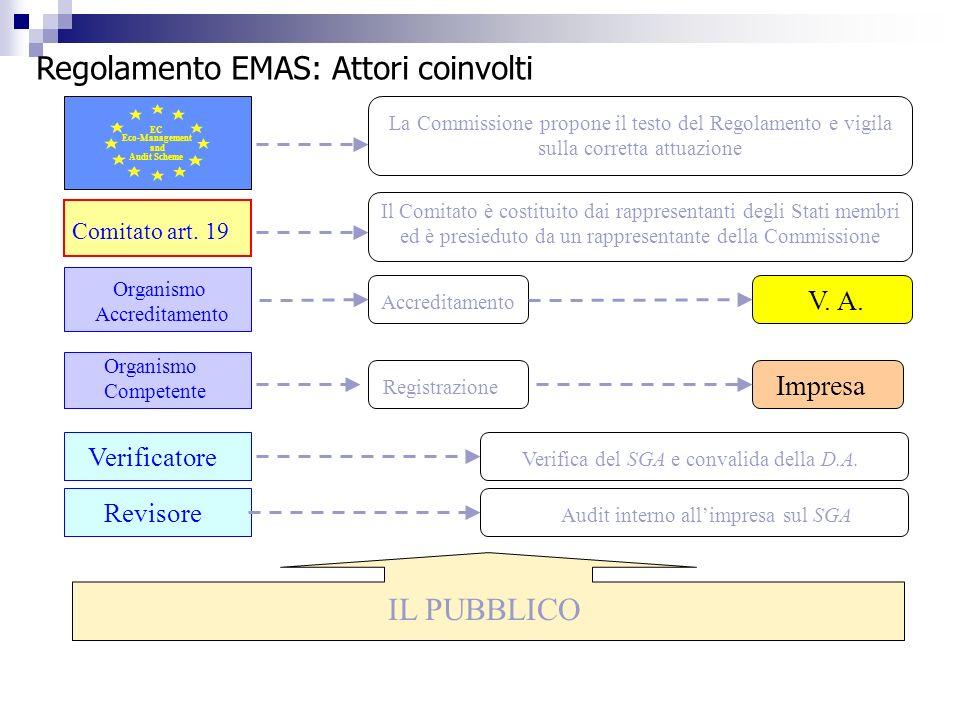 EC Eco-Management and Audit Scheme La Commissione propone il testo del Regolamento e vigila sulla corretta attuazione Comitato art. 19 Il Comitato è c