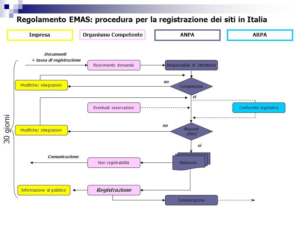 Registrazione Documenti + tassa di registrazione sì no 30 giorni Impresa Organismo Competente ANPAARPA Responsabile di Istruttoria Completezza Relazio