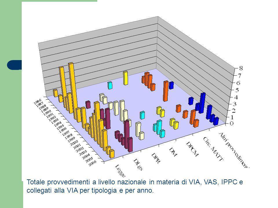 Totale provvedimenti a livello nazionale in materia di VIA, VAS, IPPC e collegati alla VIA per tipologia e per anno.