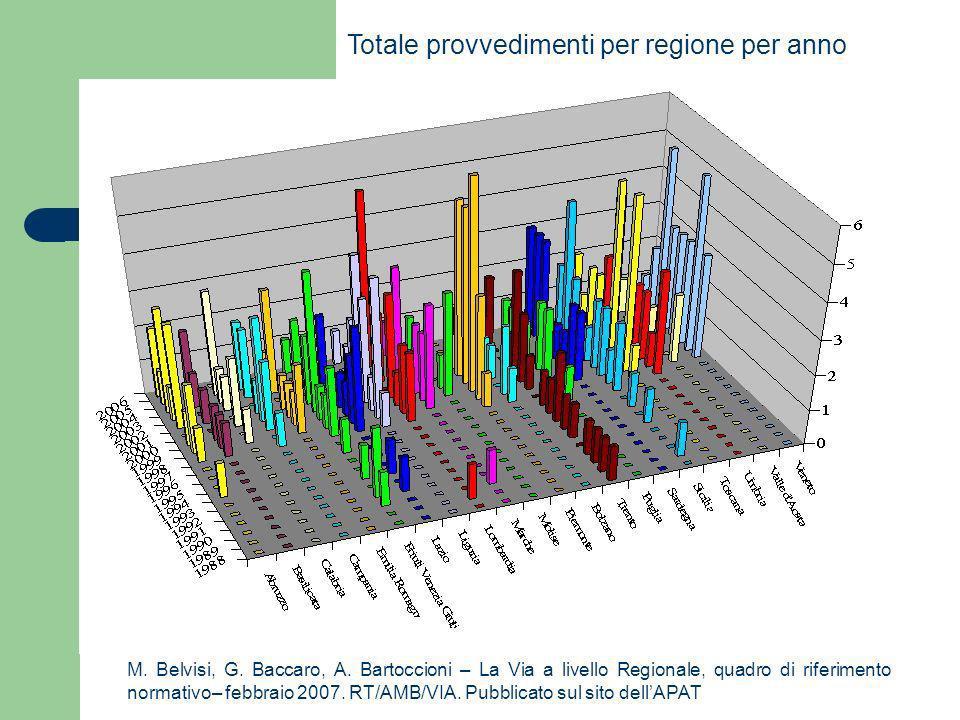 Totale provvedimenti per regione per anno M. Belvisi, G. Baccaro, A. Bartoccioni – La Via a livello Regionale, quadro di riferimento normativo– febbra