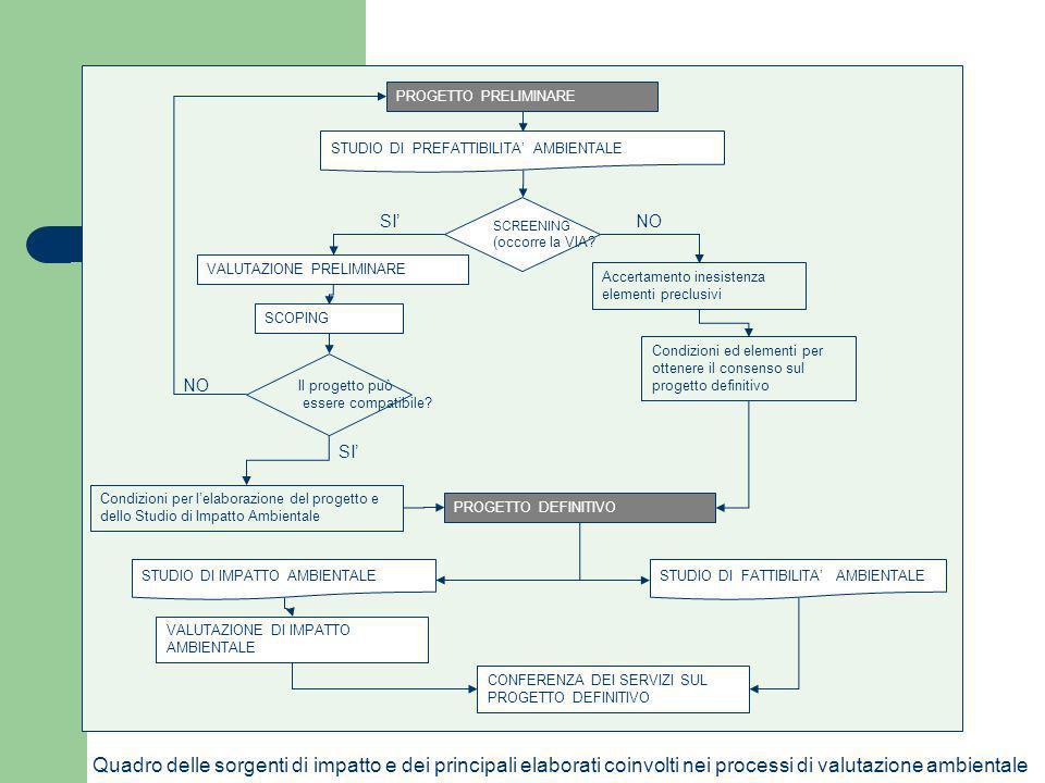 Quadro delle sorgenti di impatto e dei principali elaborati coinvolti nei processi di valutazione ambientale PROGETTO PRELIMINARE PROGETTO DEFINITIVO
