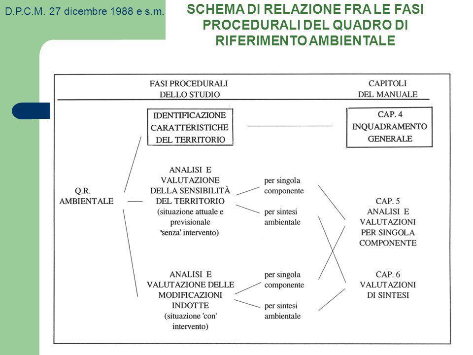 SCHEMA DI RELAZIONE FRA LE FASI PROCEDURALI DEL QUADRO DI RIFERIMENTO AMBIENTALE D.P.C.M. 27 dicembre 1988 e s.m.