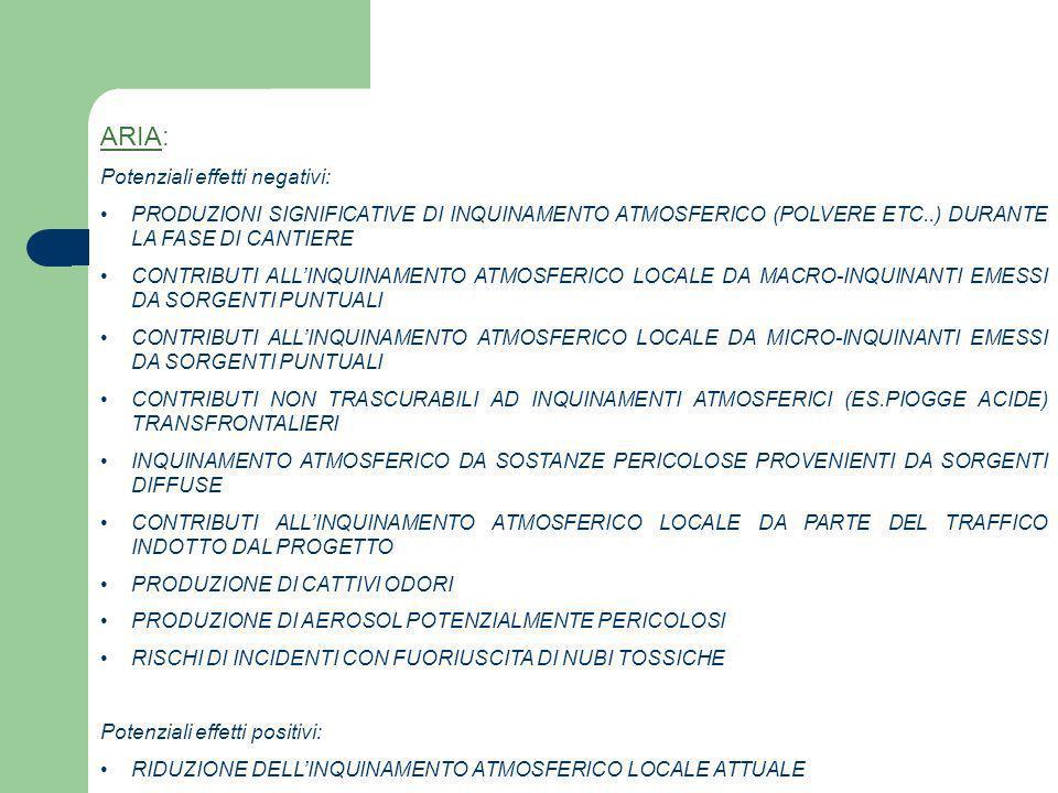 ARIA: Potenziali effetti negativi: PRODUZIONI SIGNIFICATIVE DI INQUINAMENTO ATMOSFERICO (POLVERE ETC..) DURANTE LA FASE DI CANTIERE CONTRIBUTI ALLINQU