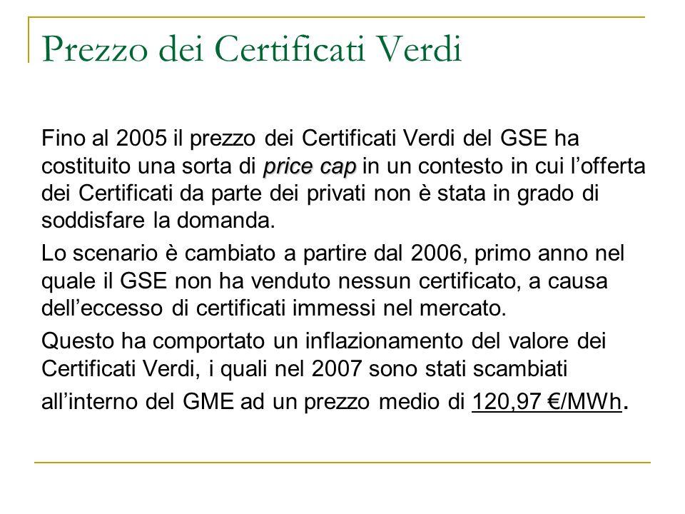 Prezzo dei Certificati Verdi price cap Fino al 2005 il prezzo dei Certificati Verdi del GSE ha costituito una sorta di price cap in un contesto in cui