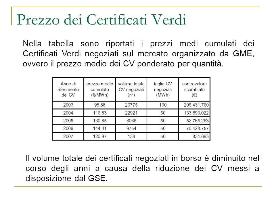 Prezzo dei Certificati Verdi Nella tabella sono riportati i prezzi medi cumulati dei Certificati Verdi negoziati sul mercato organizzato da GME, ovver