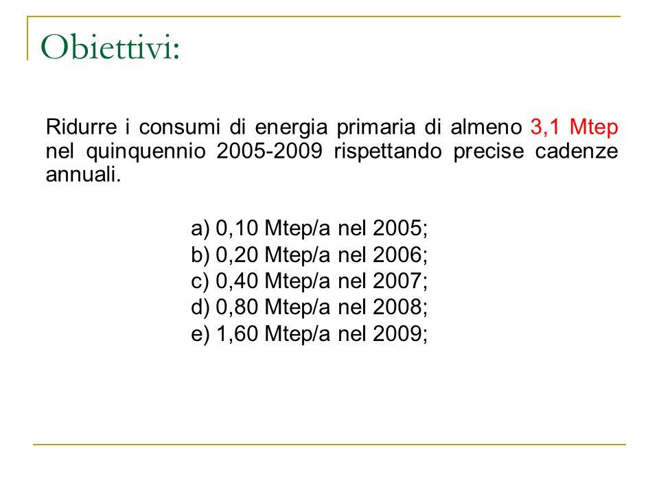 Obiettivi: Ridurre i consumi di energia primaria di almeno 3,1 Mtep nel quinquennio 2005-2009 rispettando precise cadenze annuali. a)0,10 Mtep/a nel 2
