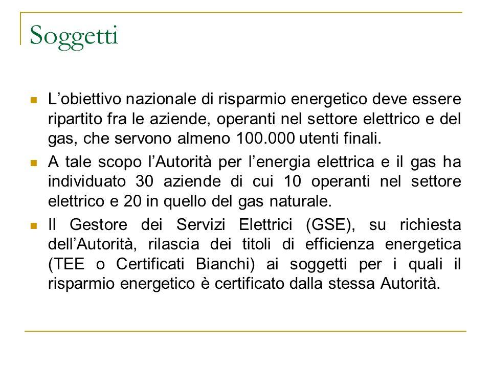 Soggetti Lobiettivo nazionale di risparmio energetico deve essere ripartito fra le aziende, operanti nel settore elettrico e del gas, che servono alme