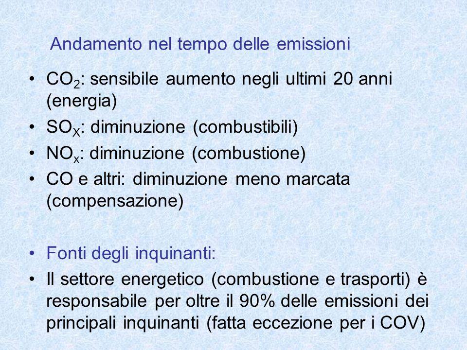 Andamento nel tempo delle emissioni CO 2 : sensibile aumento negli ultimi 20 anni (energia) SO X : diminuzione (combustibili) NO x : diminuzione (comb