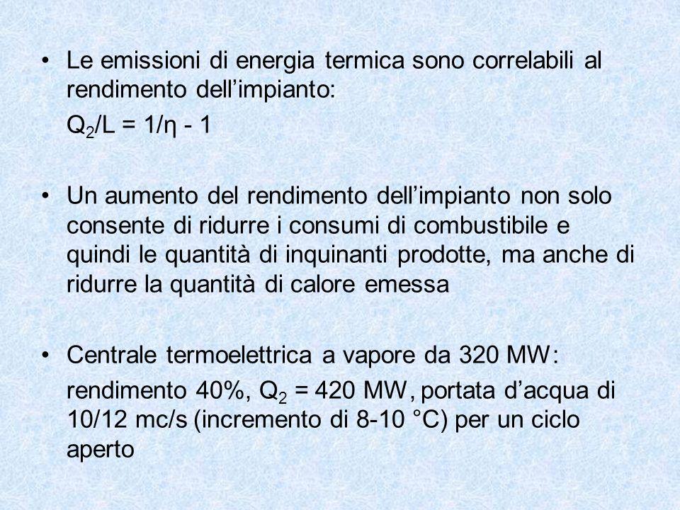 Le emissioni di energia termica sono correlabili al rendimento dellimpianto: Q 2 /L = 1/η - 1 Un aumento del rendimento dellimpianto non solo consente
