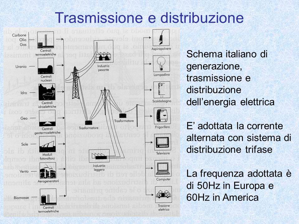 Trasmissione e distribuzione Schema italiano di generazione, trasmissione e distribuzione dellenergia elettrica E adottata la corrente alternata con s