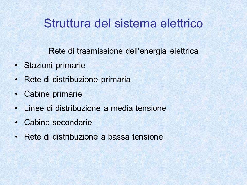 Struttura del sistema elettrico Rete di trasmissione dellenergia elettrica Stazioni primarie Rete di distribuzione primaria Cabine primarie Linee di d