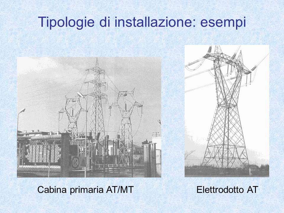 Tipologie di installazione: esempi Cabina primaria AT/MTElettrodotto AT